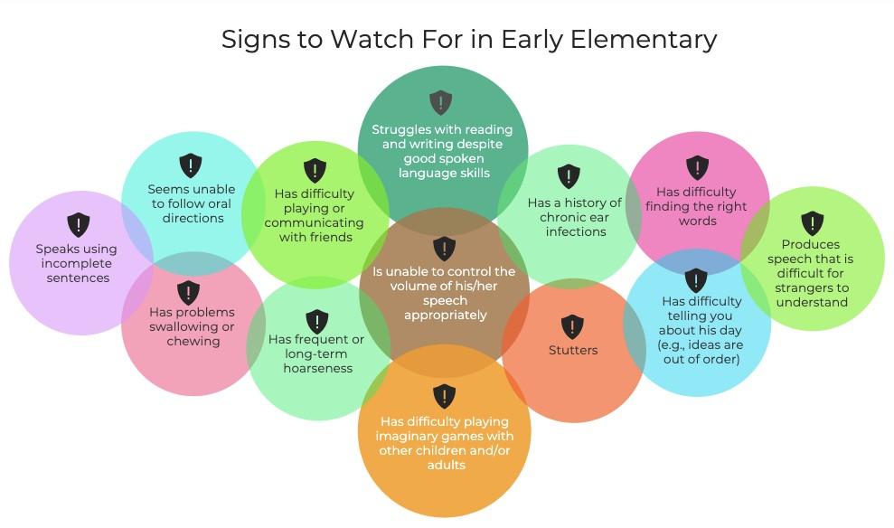 Early Speech Warning Signs SLP